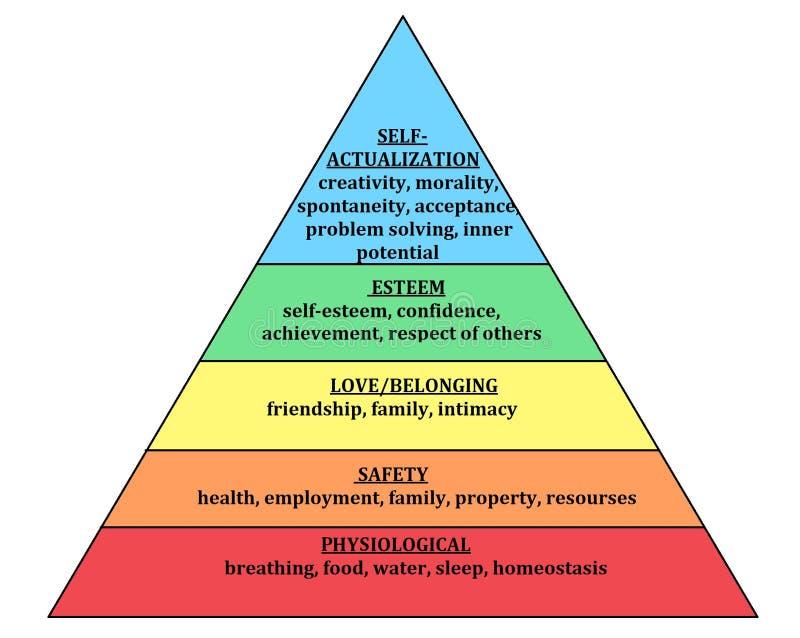 Maslow-Pyramide Hierarchie des Bedarfs menschlicher Needsphysiological, der Sicherheit, der Liebe und des Gehörens, der Achtung u stock abbildung