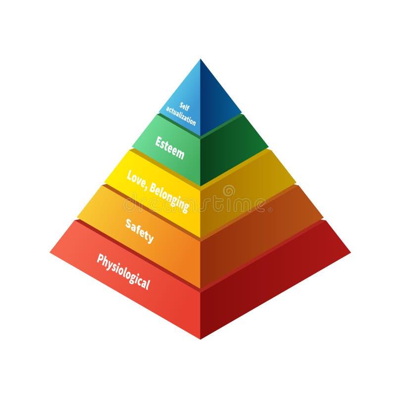 Maslow-Pyramide mit der Hierarchie mit fünf Niveaus des Bedarfs lizenzfreie abbildung