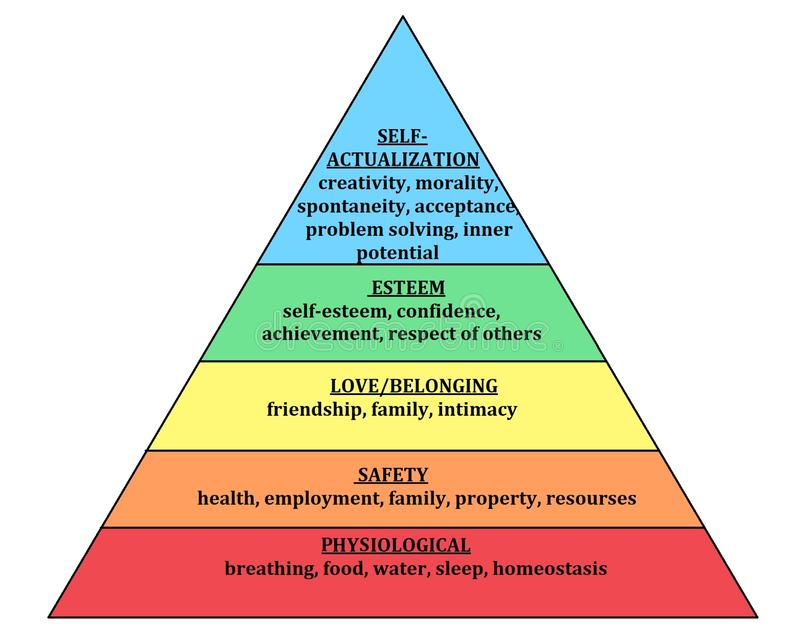 Maslow pyramidhierarki av behovsmänniskan Needsphysiological, säkerhet, förälskelse och höra hemma, aktning och själv-förverkliga stock illustrationer