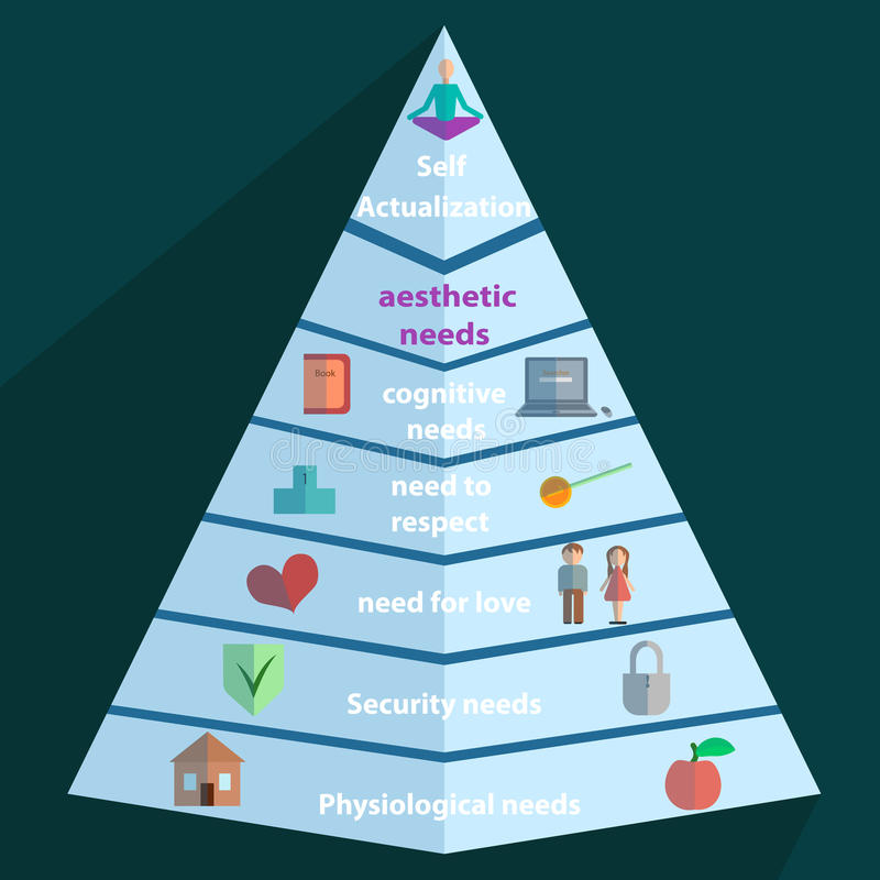 Maslow pyramidsymbol royaltyfri illustrationer