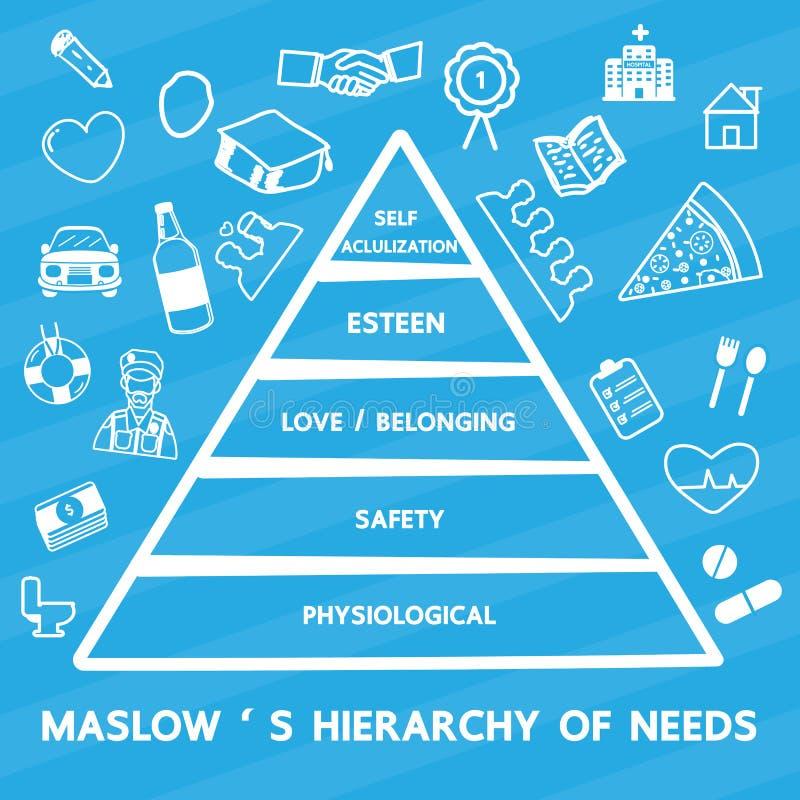 Maslow` s Hiërarchie van behoeften stock illustratie