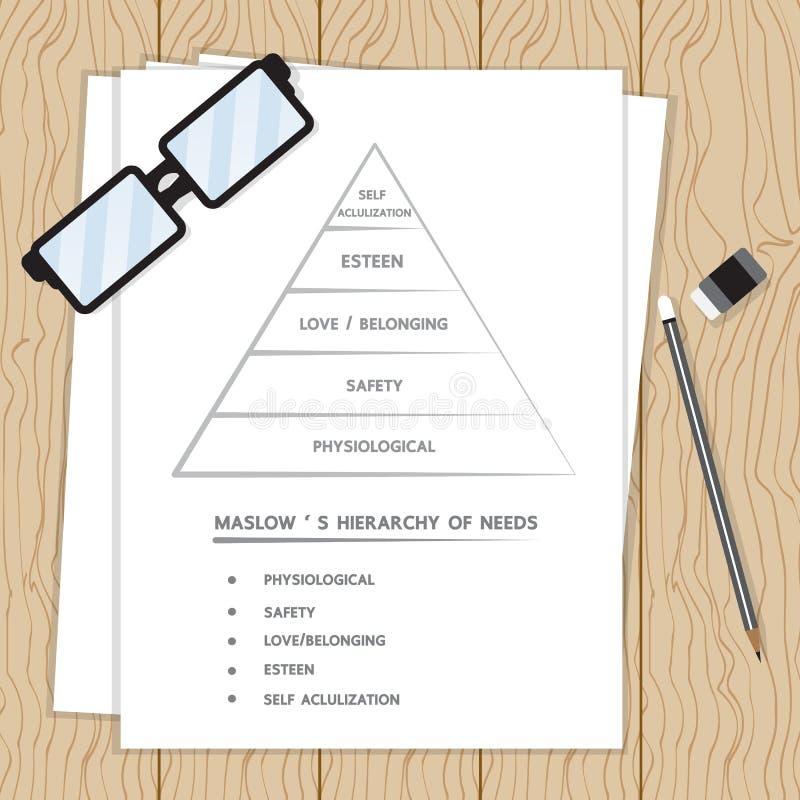 Maslow-` s Hierarchie des Bedarfs stock abbildung