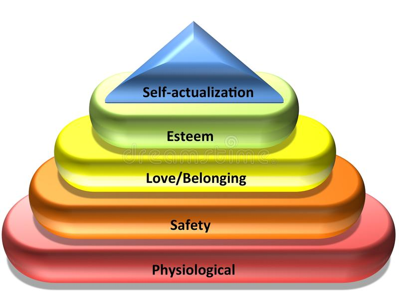 Maslow's hierarchy of needs. Maslow's hierarchy of human needs: physiological, safety, love/belonging, esteem and self-actualization stock illustration