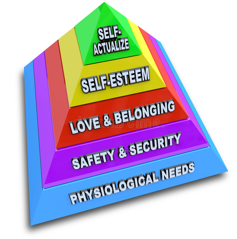 Maslow's Hierarchy of Needs Pyramid. A pyramid depicting Maslow's Hierarchy of Needs, with levels for physiological needs, safety and security, love and stock illustration