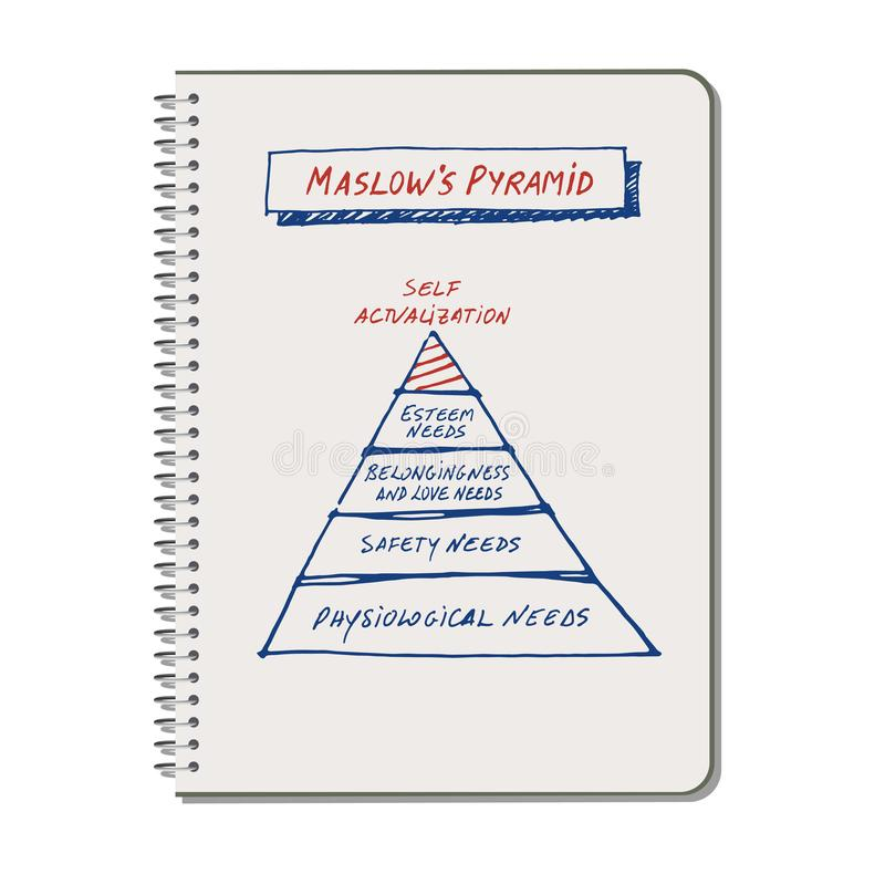 Maslow` s Piramide op een spiraalvormig notitieboekje met de hand wordt getrokken dat royalty-vrije illustratie