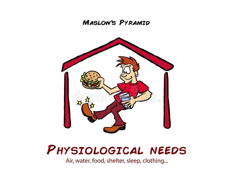 Maslowpiramide van behoeften fysiologisch niveau royalty-vrije illustratie