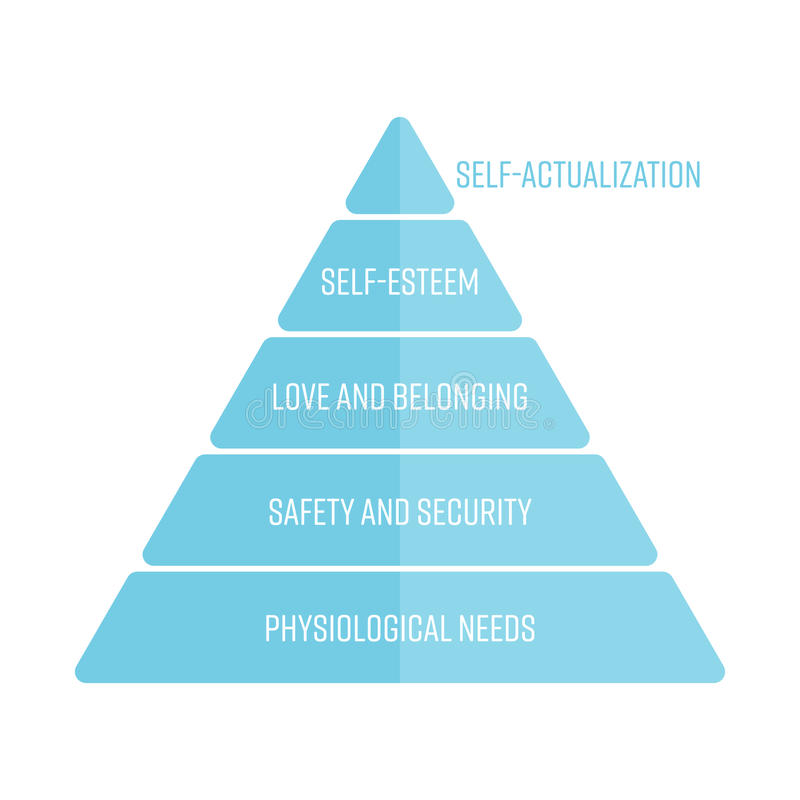 Maslows hierarchia potrzeby reprezentować jako ostrosłup z najwięcej podstawowych potrzeb przy dnem Prosty płaski wektor royalty ilustracja
