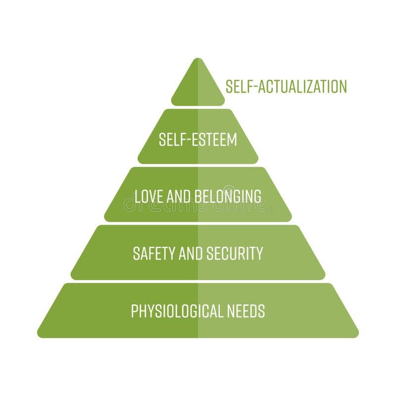 Maslows hierarchia potrzeby reprezentować jako ostrosłup z najwięcej podstawowych potrzeb przy dnem Prosty płaski wektor ilustracja wektor