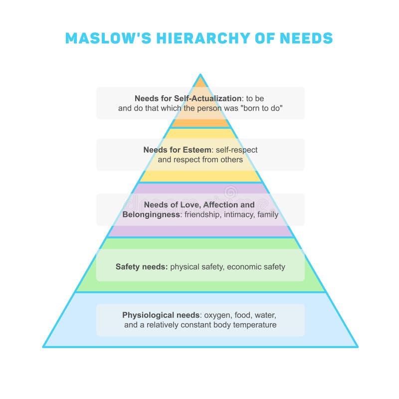 Maslows Hierarchie von Notwendigkeiten stock abbildung