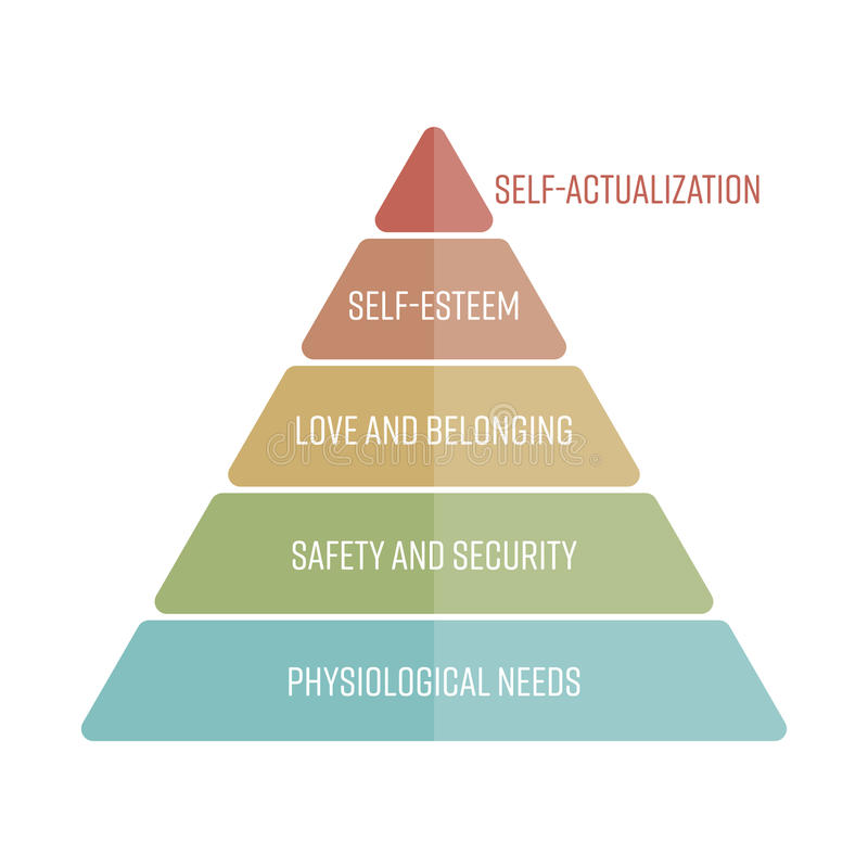 Maslows hierarchy of needs represented as a pyramid with the most basic needs at the bottom. Simple flat vector royalty free illustration