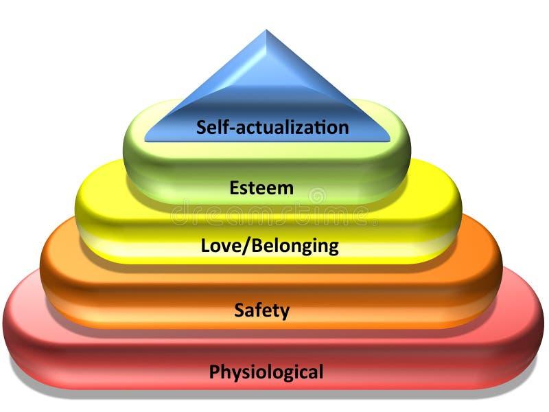 Maslows hierarki av behov stock illustrationer