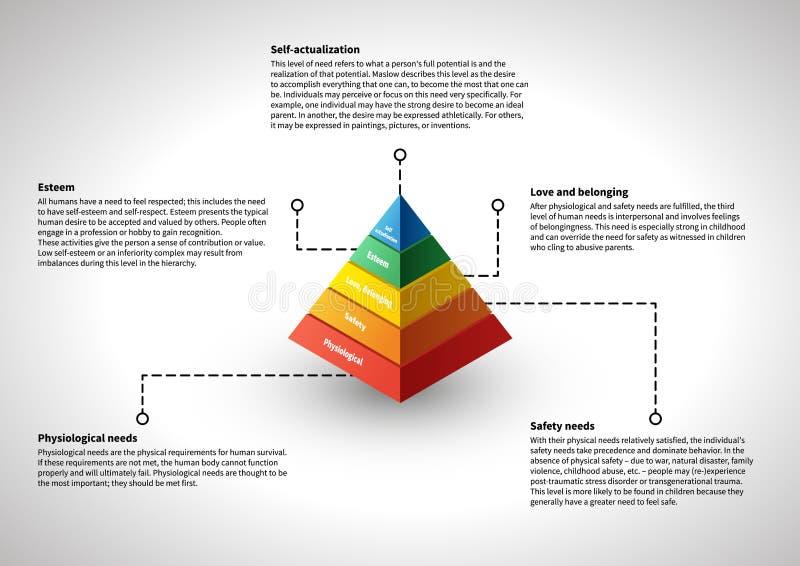 Maslows hierarki som är infographic med förklaringar stock illustrationer