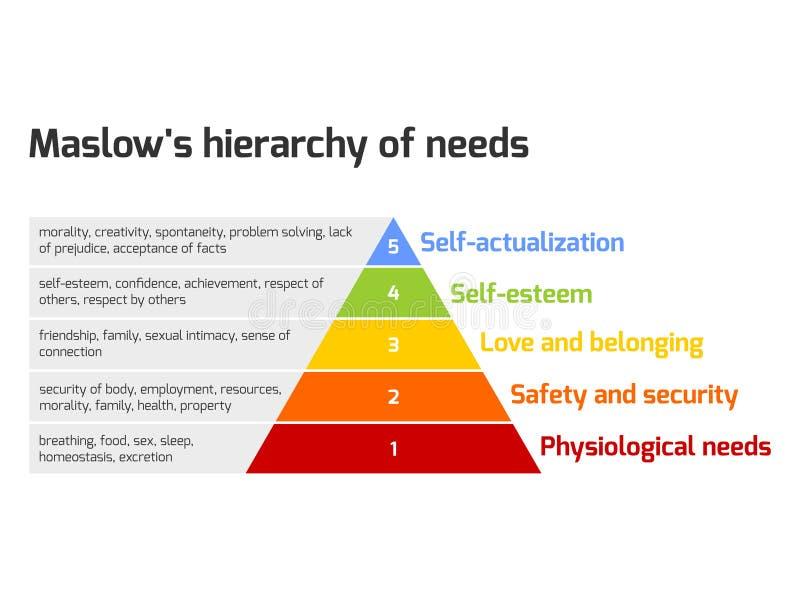 Maslows pyramid av behov stock illustrationer