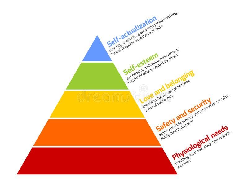Maslows Pyramide des Bedarfs stock abbildung