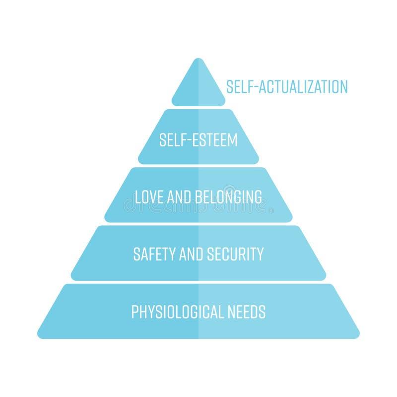 Maslowshiërarchie van behoeften als piramide met de meest basisbehoeften bij de bodem worden vertegenwoordigd die Eenvoudige vlak royalty-vrije illustratie
