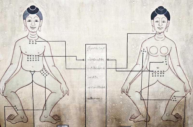 Massage pressure points. Ancient wall-painting showing pressure points according to Thai massage and medicine (Wat Pho massage school - Bangkok, Thailand royalty free stock photo