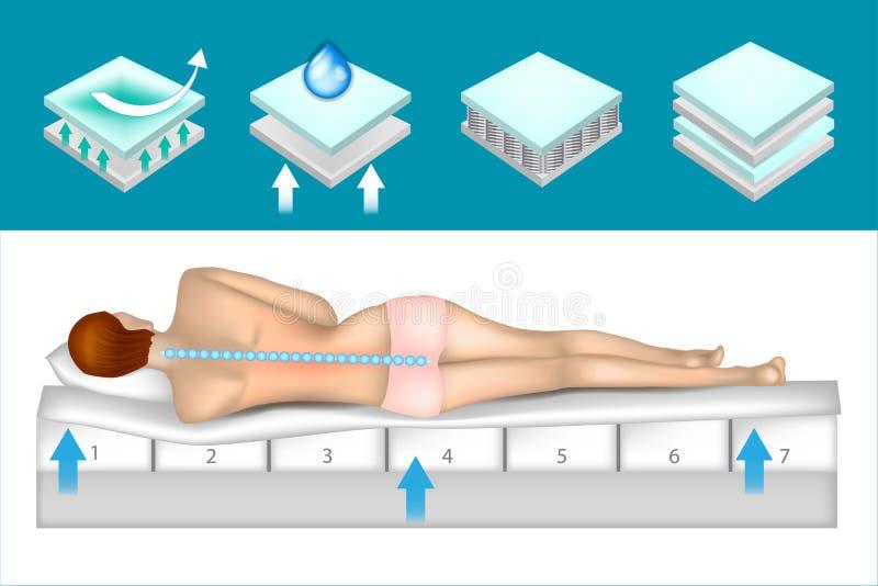 Matelas orthopédique de structure illustration stock