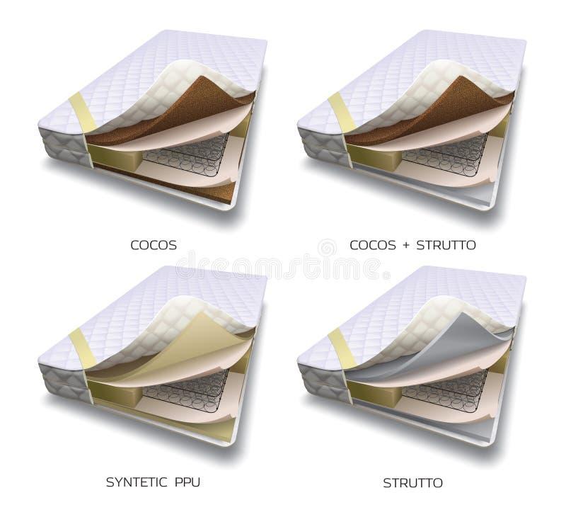Materassi di molle di Zinger messi illustrazione di stock