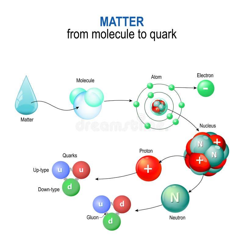 Materia de la molécula al quark ilustración del vector