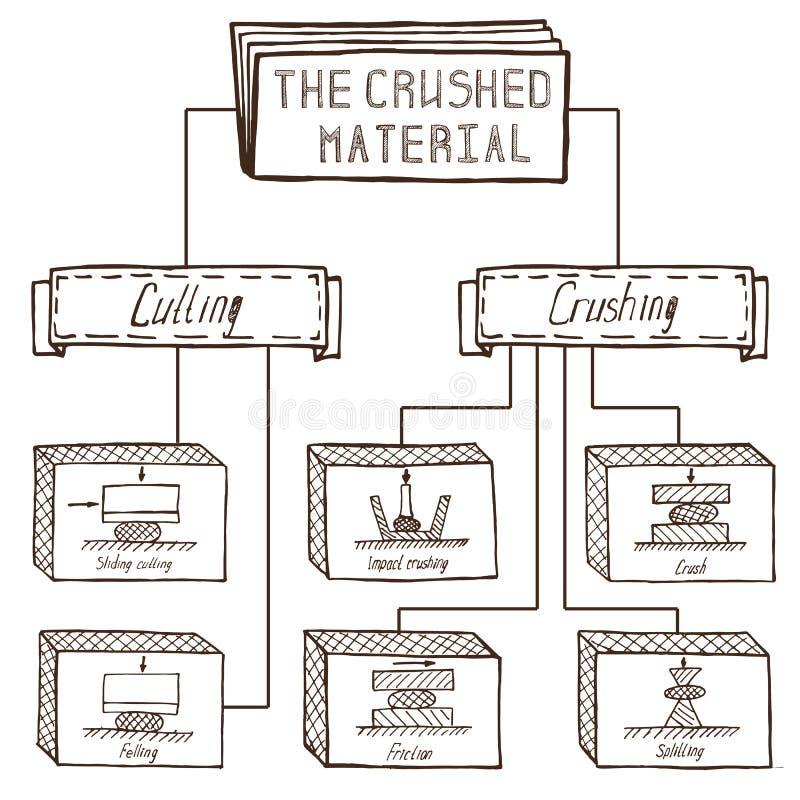 Materiais de esmagamento e de moedura, esboço dos proces de moedura ilustração stock