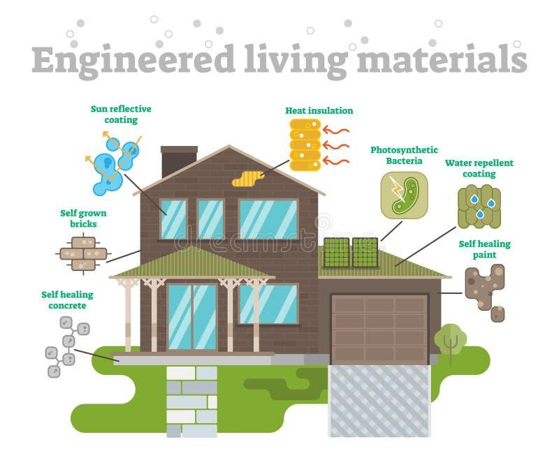 Materiais vivos projetados ajustados ilustração do vetor