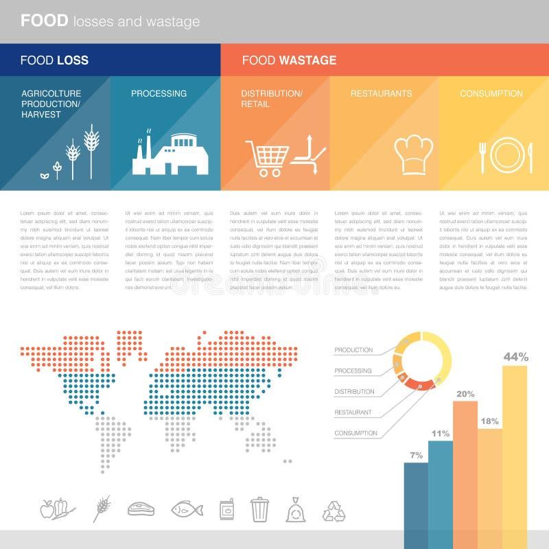 Matförluster och svinn royaltyfri illustrationer