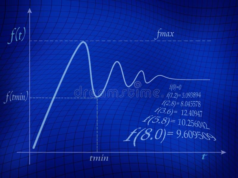 Mathe-Funktion stock abbildung