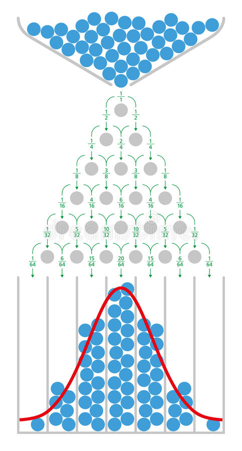 Mathematics of the Galton board with normal distribution. The mathematics of the Galton board with normal distribution and Gaussian bell curve. Also quincunx royalty free illustration
