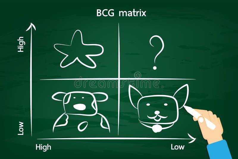 Matrice de BCG sur le tableau vert illustration libre de droits