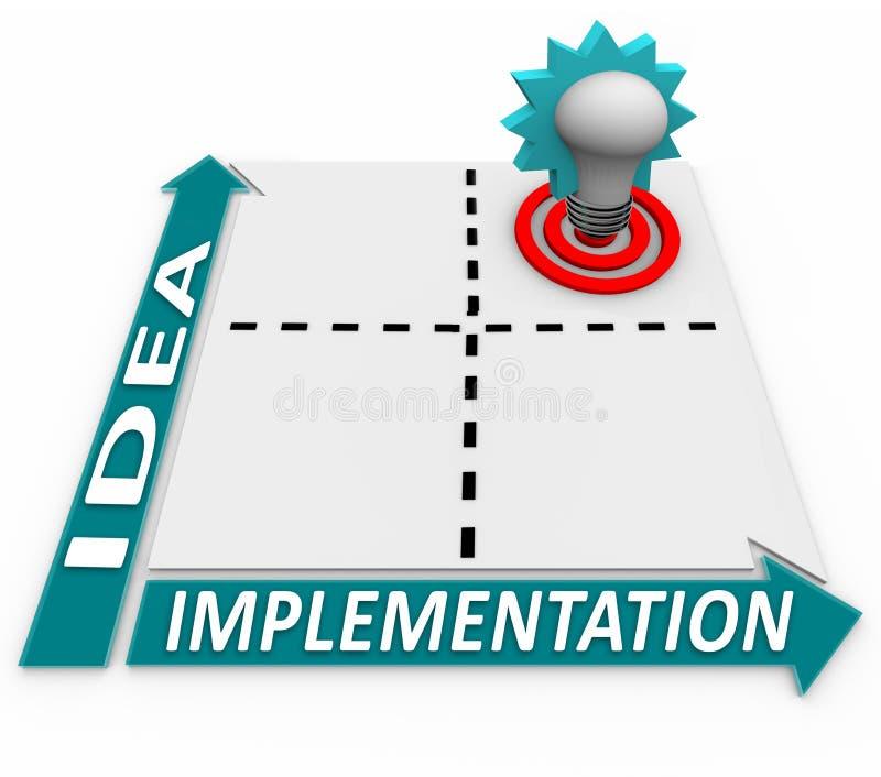 Matrice di implementazione di idea - successo del business plan royalty illustrazione gratis