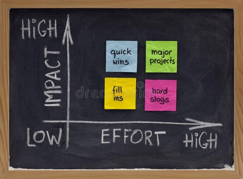 Matriz da ação para a gestão do projecto imagem de stock