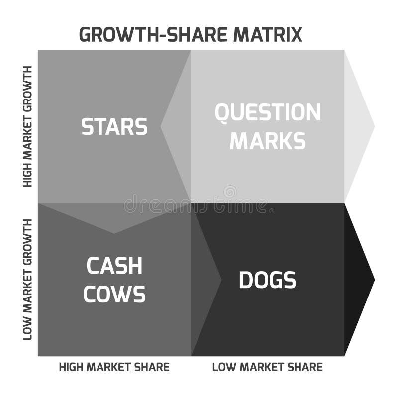A matriz de BCG ilustração stock