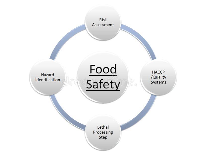 Matsäkerhet vektor illustrationer
