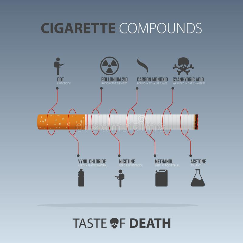 May 31st World No Tobacco Day infographic. Danger from the compound of cigarettes infographic. Vector royalty free illustration