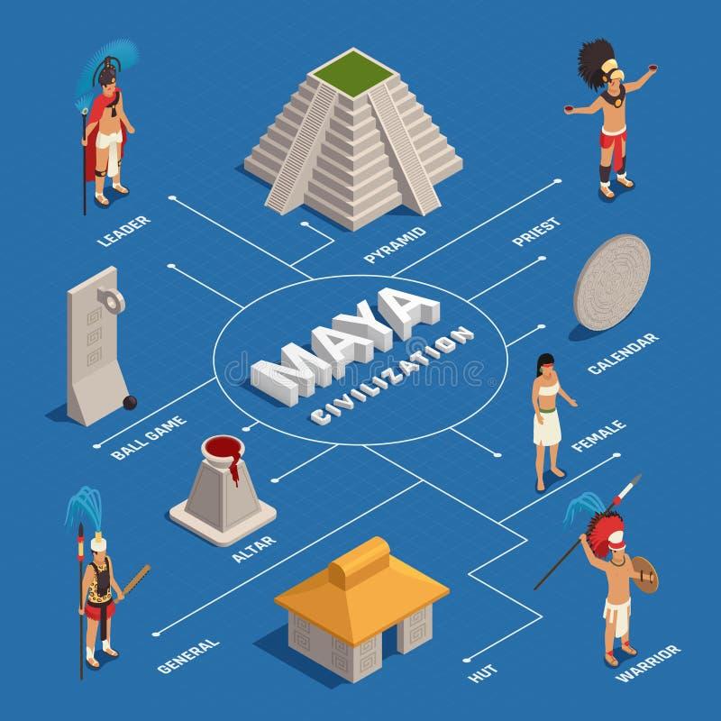 Maya Civilization Isometric Flowchart stock illustratie
