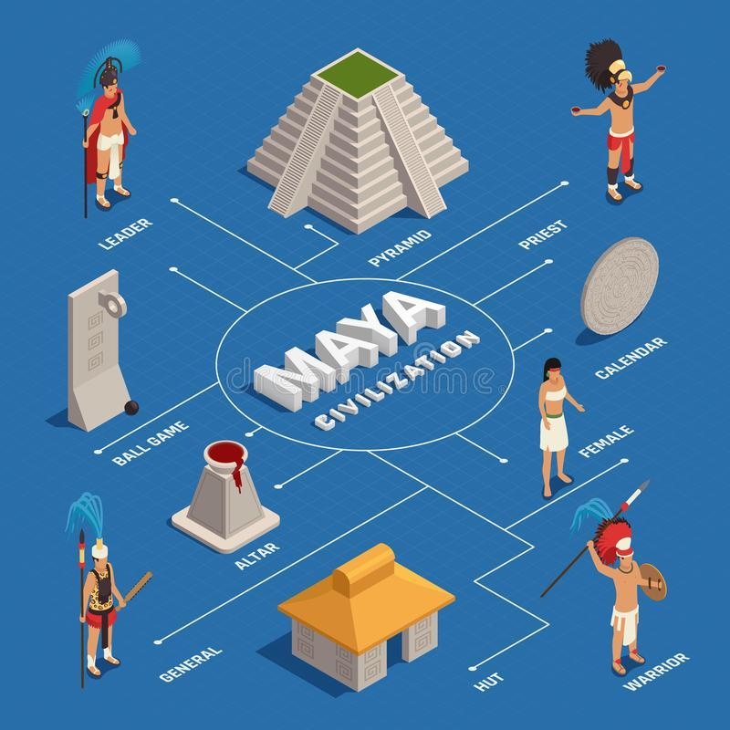 Maya Civilization Isometric Flowchart. Maya civilization people in traditional costume and culture objects isometric flowchart on blue background vector stock illustration