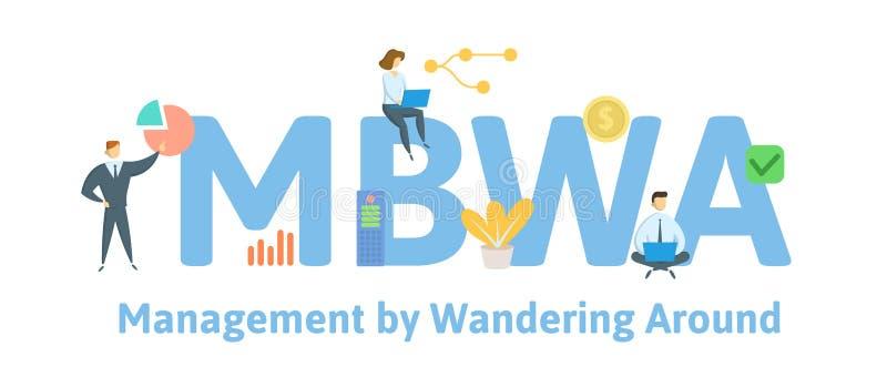 MBWA, управление путем бродяжничать вокруг Концепция с людьми, письмами и значками r Изолированный дальше иллюстрация штока