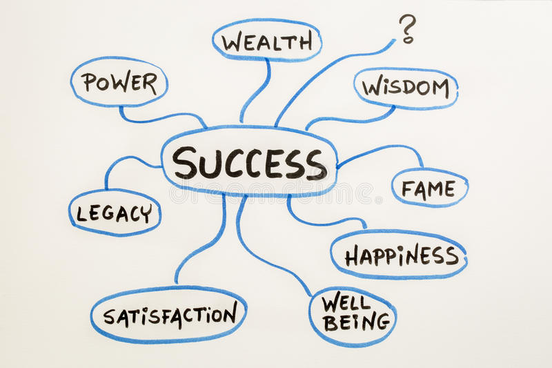 Meaning of success mindmap sketch. Meaning of success, concept or mindmap sketch on a matting board vector illustration