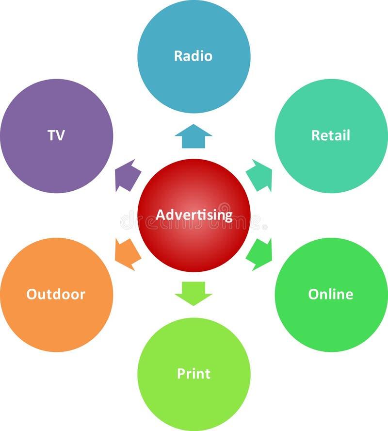 medel för diagram för annonseringsaffär vektor illustrationer