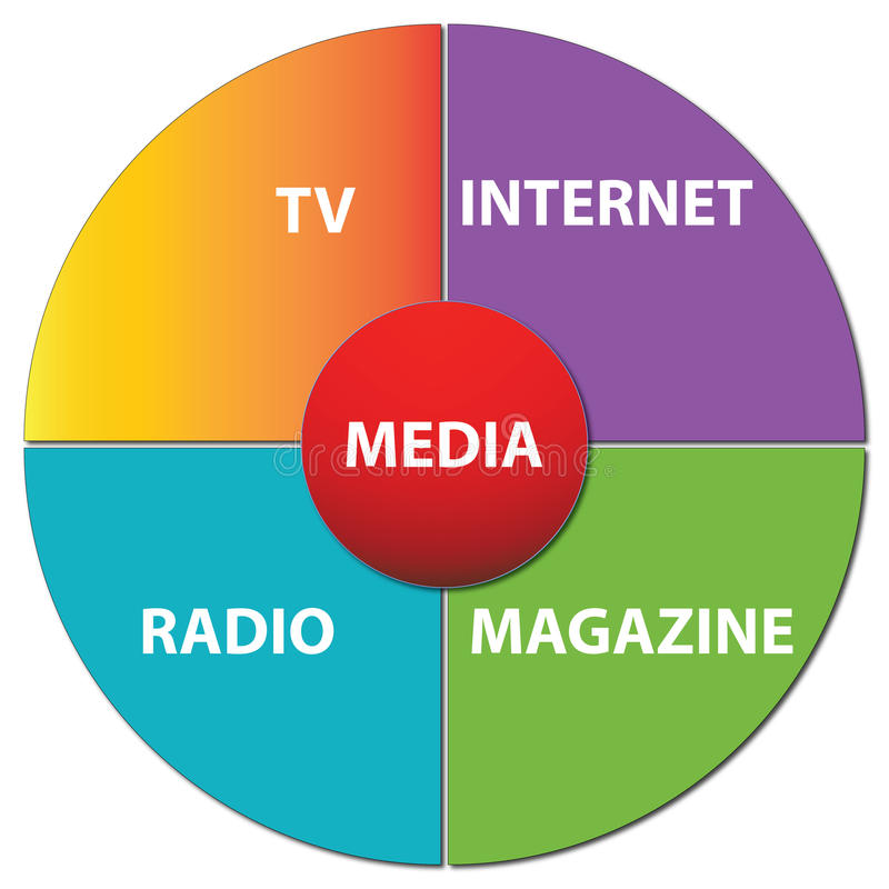 Media Chart. A pie chart depicting various types of media vector illustration