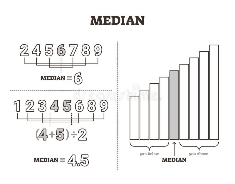 Median- vektorillustration Märkt mellersta metod för nummervärdeavskiljande royaltyfri illustrationer