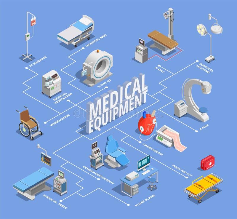 Isometric Medical Equipment Flowchart vector illustration