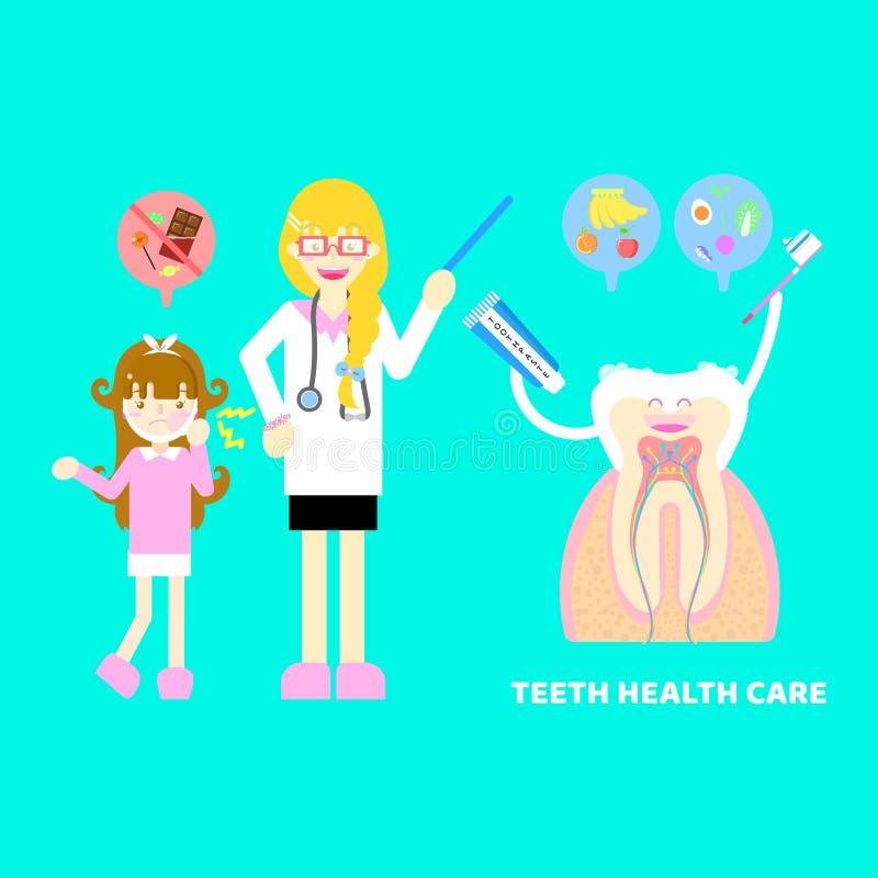 Medical internal organs body part nervous system anatomy surgery tooth teeth dental health care doctor,dentist,girl. Sweet,background,flat illustration cartoon vector illustration
