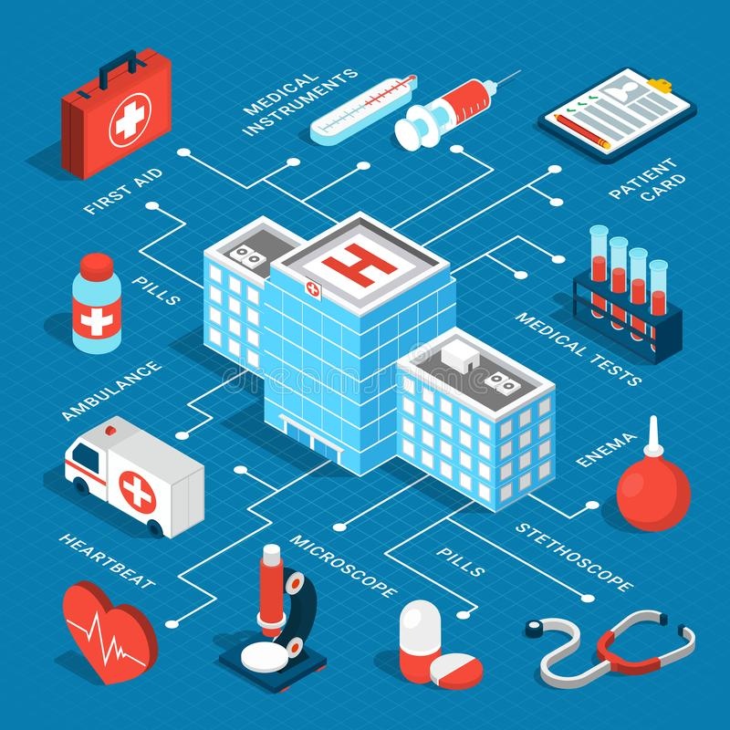 Medical Isometric Flowchart. Colorful isometric flowchart with medical equipment ambulance car hospital building on blue background 3d vector illustration vector illustration