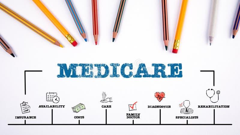 Medicare Assicurazione, costi, concetto di medico familiare e specialista immagini stock