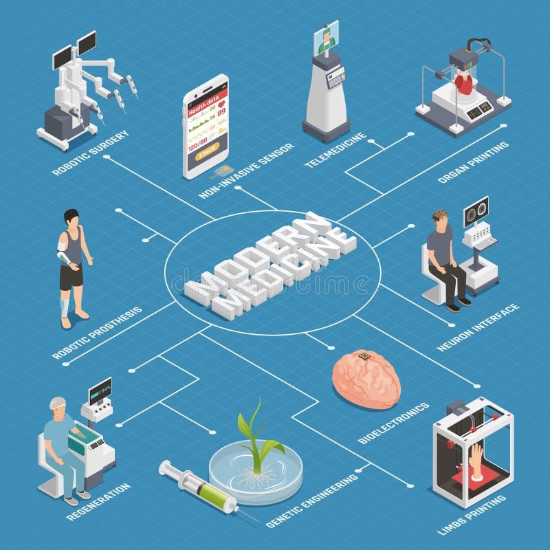 Medicine Future Technology Flowchart. Future medical technologies isometric flowchart with brain neuron interface robotic surgeon genetic engineering stock illustration