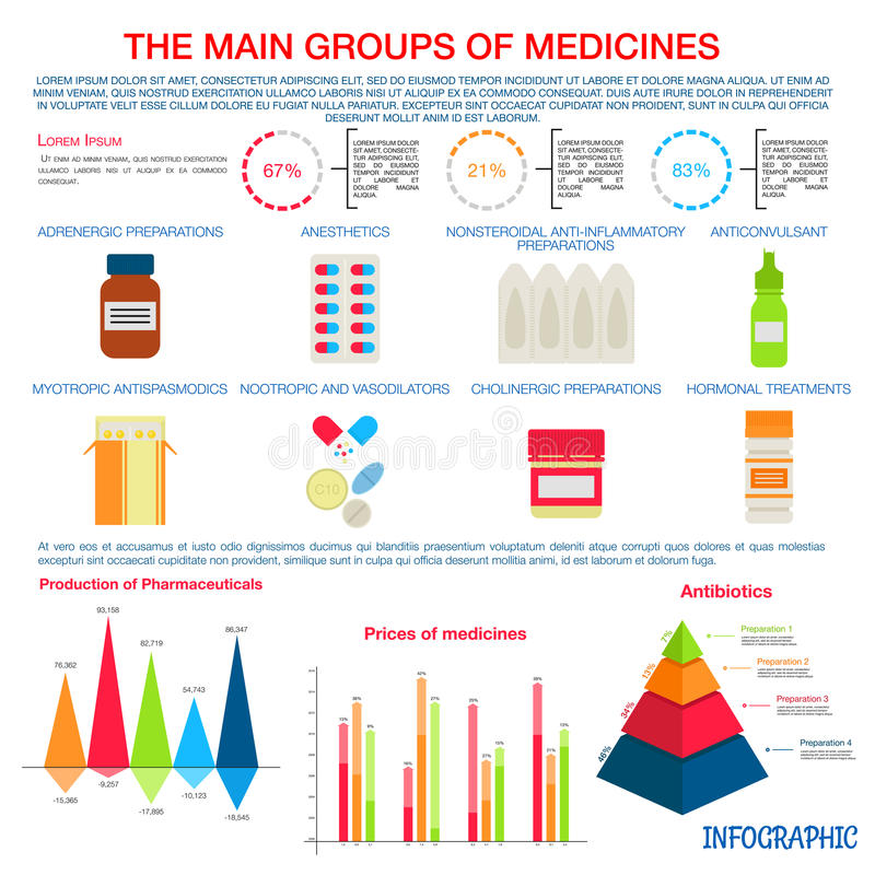 Medicines infographic for pharmaceutical design. Production, pricing and distribution of main groups of prescription medicines infographic with colorful pie stock illustration