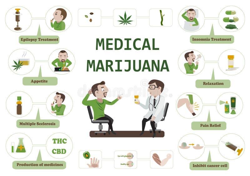 Medicinsk marijuana vektor illustrationer