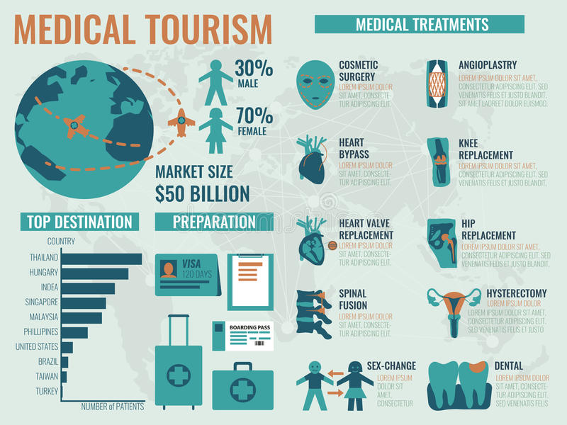 Medicinsk turism stock illustrationer