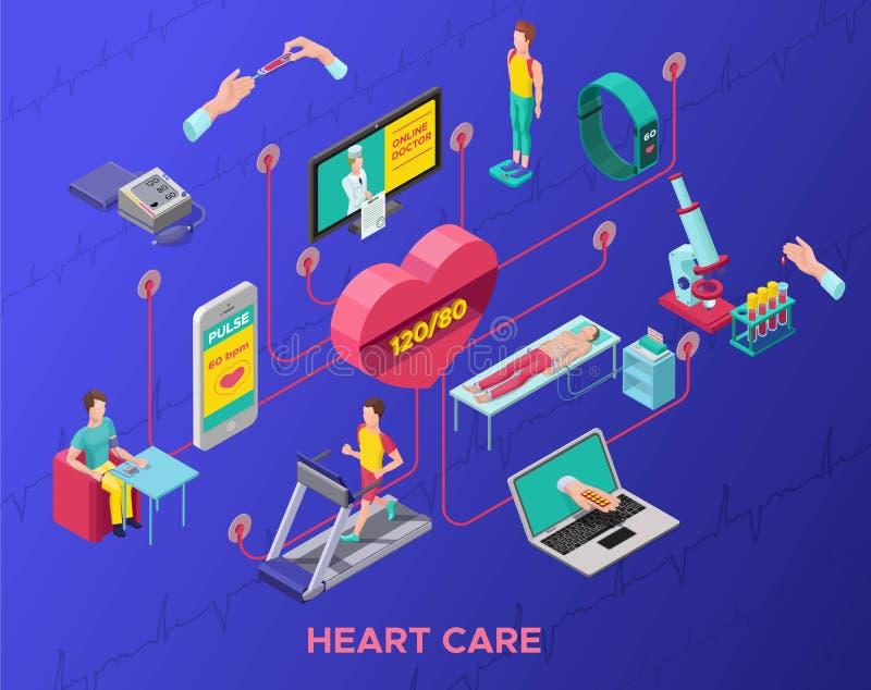 Medicinskt isometriskt begrepp för vård- övervakning stock illustrationer